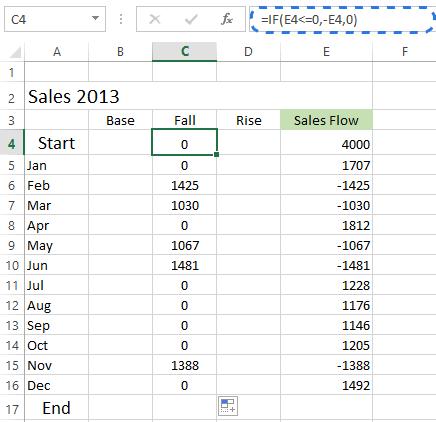 Как создать каскадную диаграмму в Excel