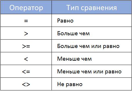 Как задать простое логическое условие в Excel