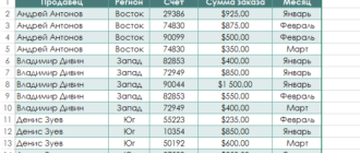 Общие сведения о сводных таблицах в Excel