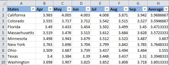2 способа изменить цвет заливки ячеек в Excel в зависимости от их значений