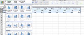 Как в Excel добавить вспомогательную ось к диаграмме