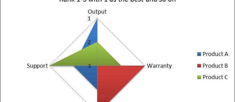 Как создать лепестковую диаграмму в Excel