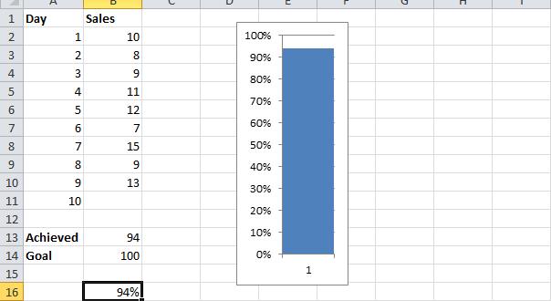 Диаграмма-термометр в Excel