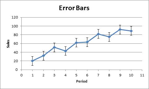 Пределы погрешности на диаграммах Excel
