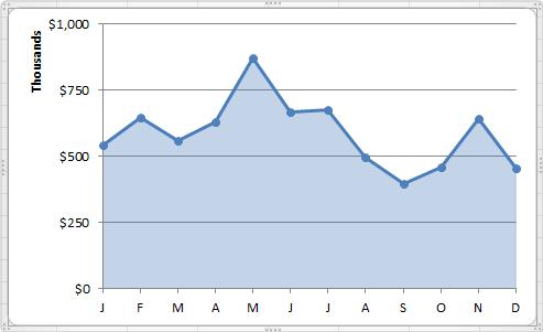 Приемы украшения диаграмм в Excel