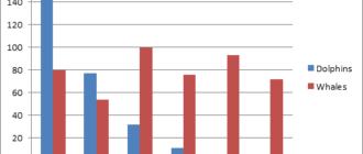 Диаграммы в Excel: Гистограмма