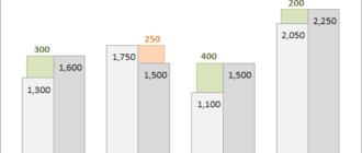 Отображение разницы на гистограмме и линейчатой диаграмме с группировкой