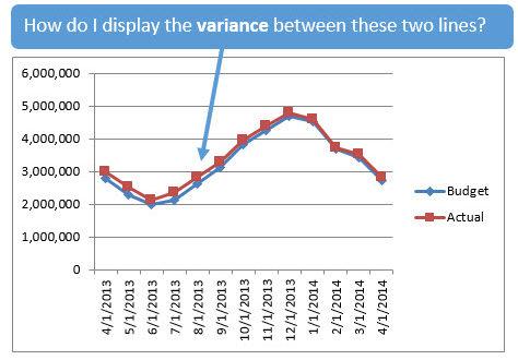Способы отображения разницы на линейном графике