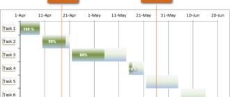 Как создать диаграмму Ганта в Excel?