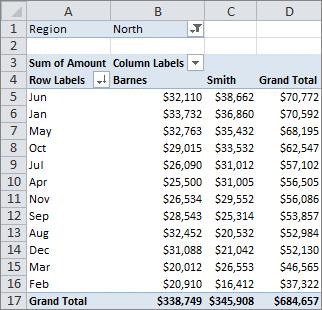 Как выполнить сортировку в сводной таблице Excel
