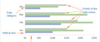 Как создать линейчатую диаграмму в Excel