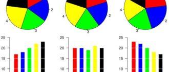 10 дизайнерских приёмов для украшения диаграмм в Excel