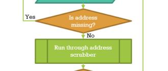 Как в Excel создать блок-схему