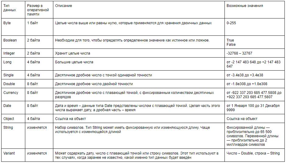 Понятие переменных и констант в макросах Excel
