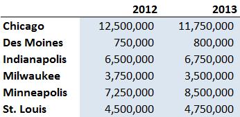 Где находится мастер диаграмм в новых версиях Excel