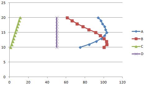 Как построить график по данным таблицы в Excel