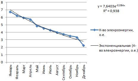 Линия тренда в Excel. На разных графиках