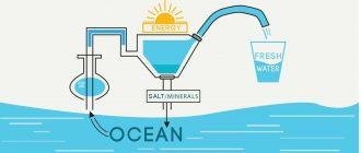 Изобрели материал, который делает соленую воду пресной за минуты!