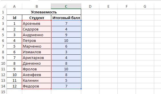 Функция СУММЕСЛИМН в Excel и суммирование по нескольким условиям