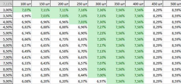 Как поставить скидку на товар в таблице Excel (формула скидки)