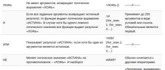 logicheskie-funkcii-v-excel-vse-o-primenenii-logicheskih-funkcij-v-ehksel
