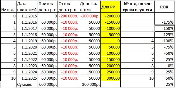 analiz-chuvstvitelnosti-v-excel-primer-tablicy-dannyh