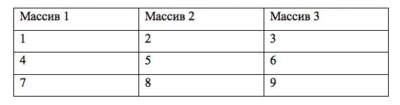 Основные функции для аналитика в Excel