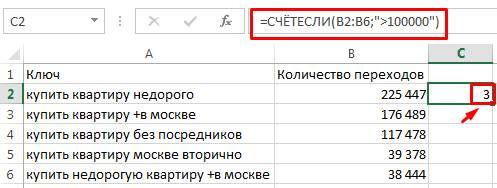 21 полезная функция Excel для интернет-маркетолога