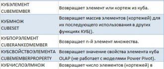 osnovnye-funkcii-dlya-analitika-v-excel