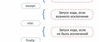 obrabotka-chastyh-oshibok-i-isklyuchenij-v-python-interpretaciya-znachenij-i-oshibok