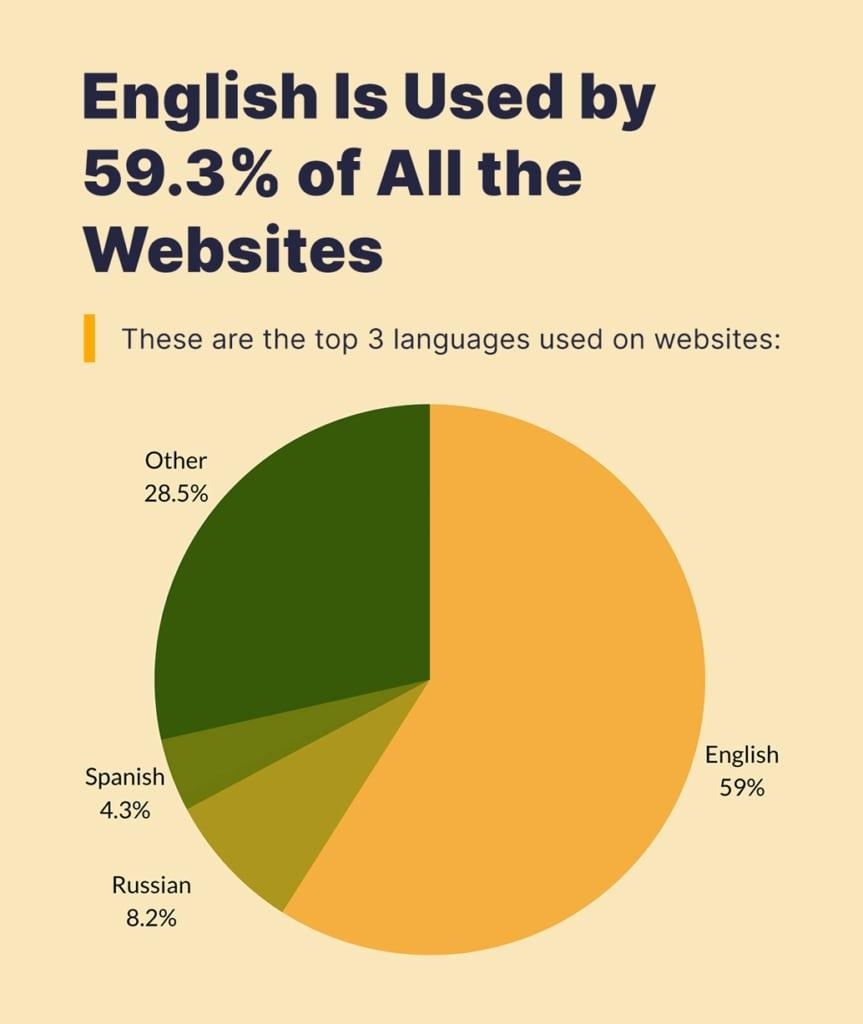 Топ-3 основных языков веб-сайтов в декабре 2020