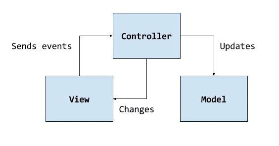 Tkinter. Рефакторинг с помощью паттерна MVC